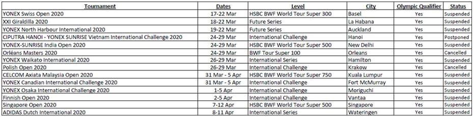 Suspenderede BWF-turneringer